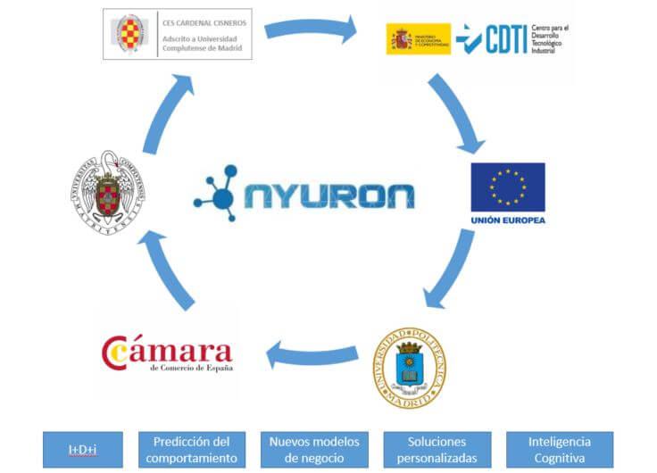 Colaboradores Nyuron