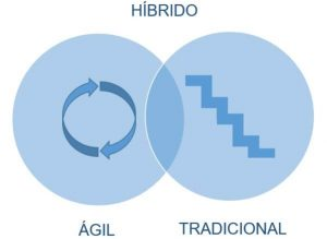 Metodologias hibridas