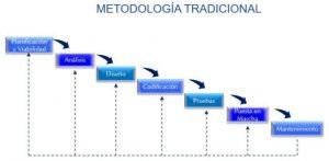 Metodologia tradicional